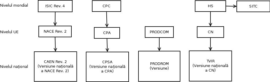 Integrarea clasificărilor statistice la nivel internațional