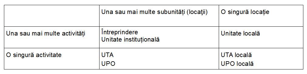 Relația dintre diferitele tipuri de unități statistice