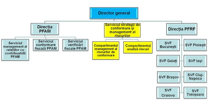 lista veniturilor suplimentare cum se deschide un centru de tranzacționare a opțiunilor binare